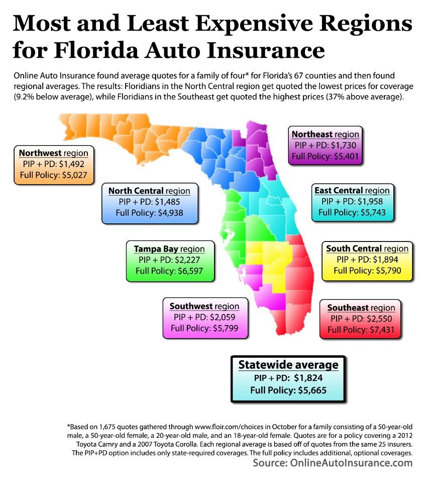 Car Insurance Premium Comparison Of Florida Counties