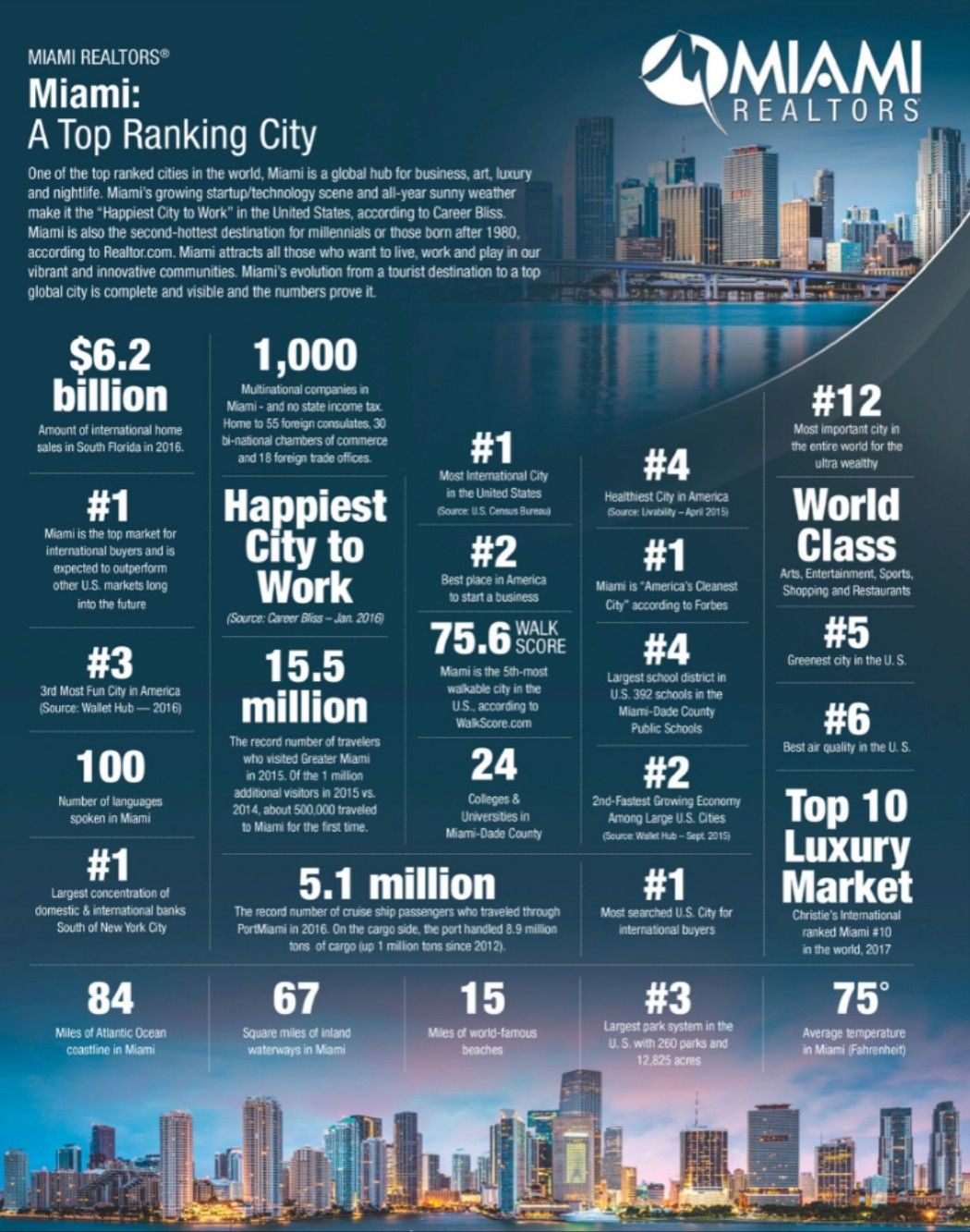 Miami Is A Top Ranking City Miami Realtor Real Estate News