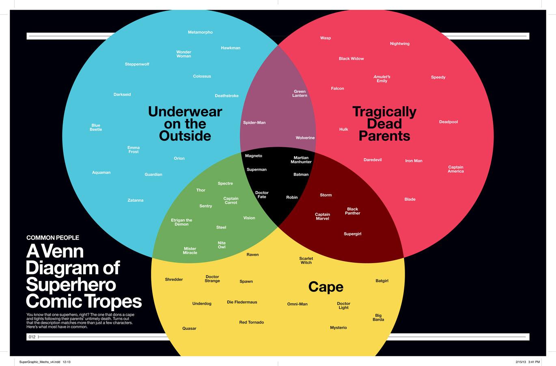 Infographic  A Venn Diagram Of Superhero Comic Tropes