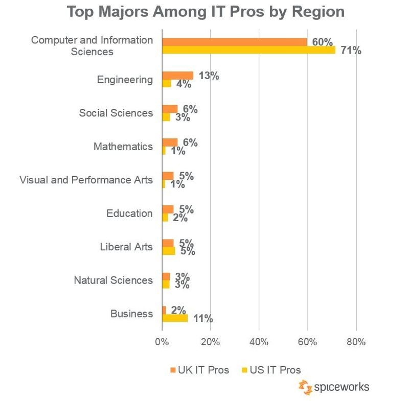Top Majors Among It Pros In The Uk And Us Latest Technology Trends About Uk Social Science