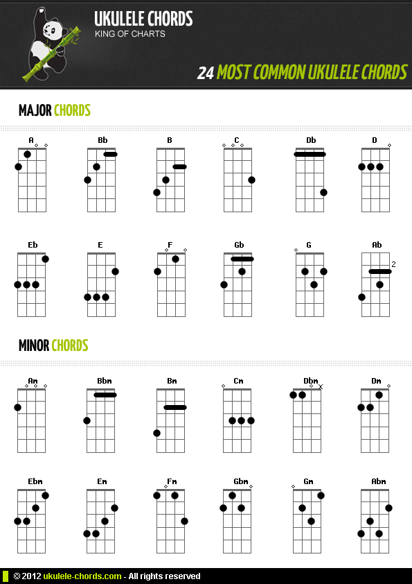 Ukulele Chord Chart For Beginners Popular And Useful Chords For