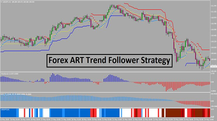 Forex Art Trend Follower Strategy Mt4 Forex Trading System Day