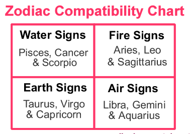 Zodiac Sign Compatibility Chart Marriage | To the world you