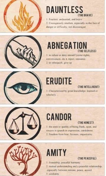 Divergent- The factions