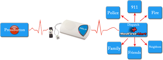 Personal Emergency Response System Works Like A Telephone