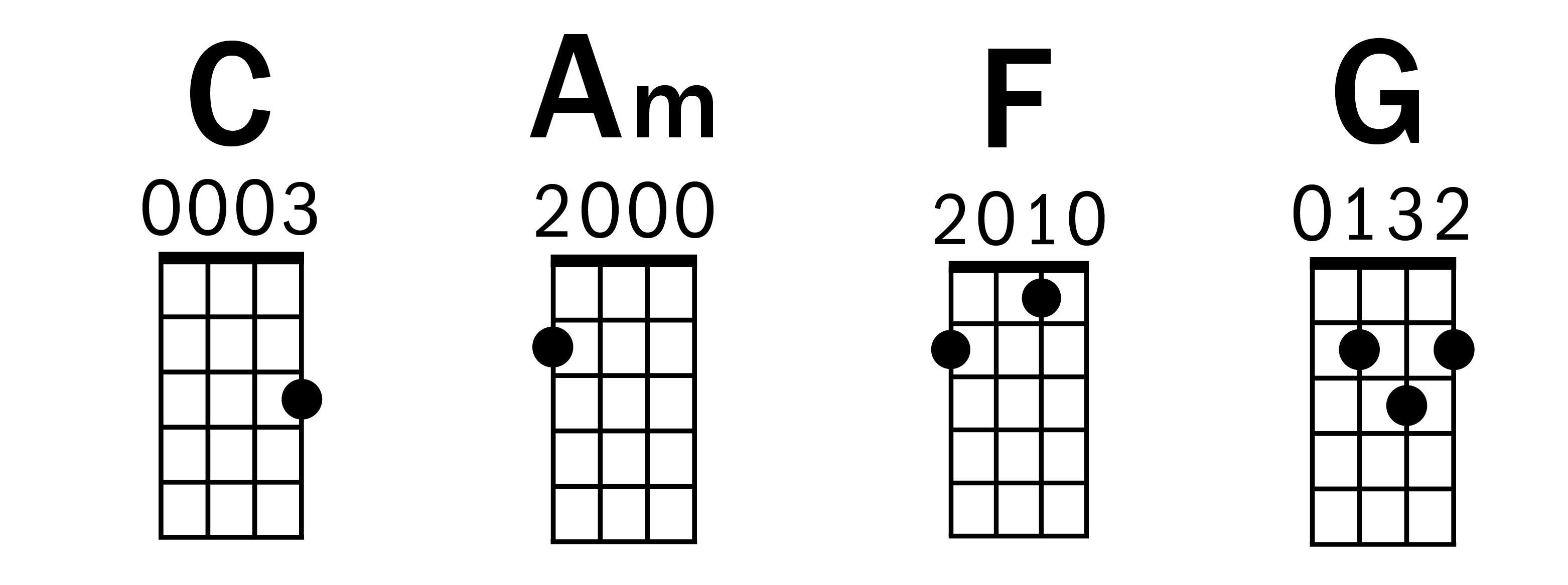 The Beatles Ukulele Lesson: Extended Chords Add Emotional