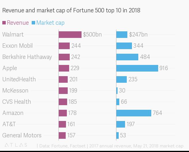 Tech Data Fortune 500