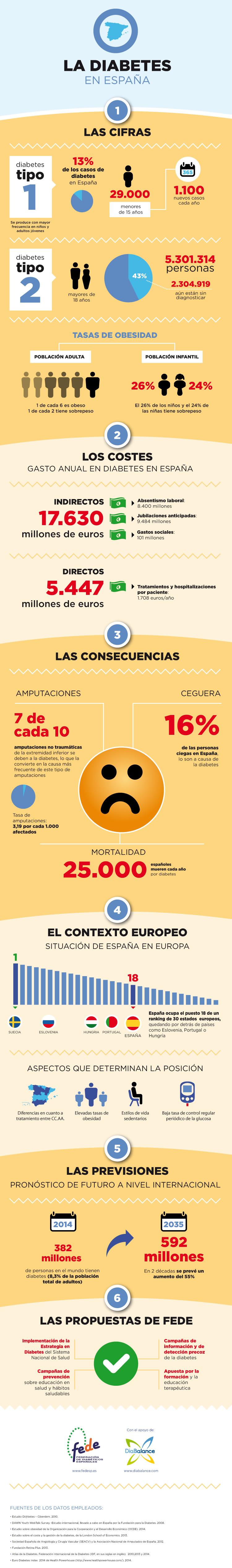 La Diabetes en España. Infografía sobre la situación de la diabetes en España realizada por DiaBalance y la Federación de Diabéticos Españoles (FEDE) con motivo del Día Mundial de la Diabetes 2014