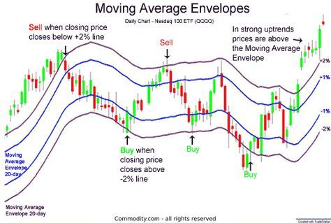 Cryptocurrency moving average settings