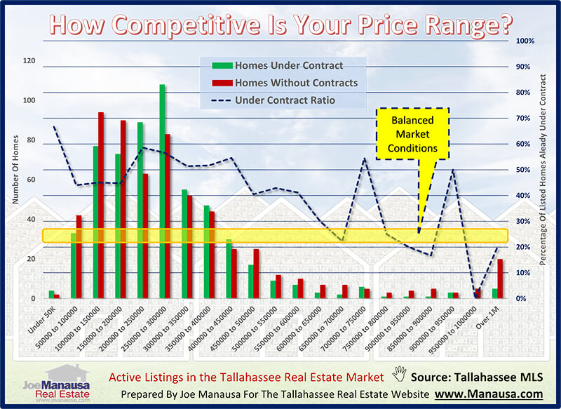 Housing Market Conditions November 2020 Marketing Real Estate Marketing Graphing