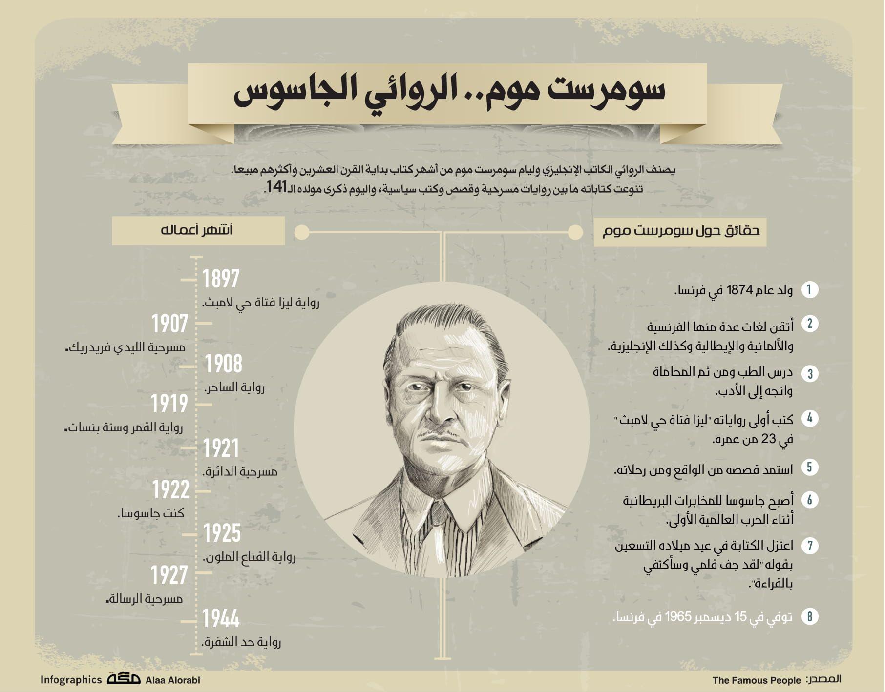 سومرست موم الروائي الجاسوس صحيفة مكة انفوجرافيك معلومات Lull Infographic Lol