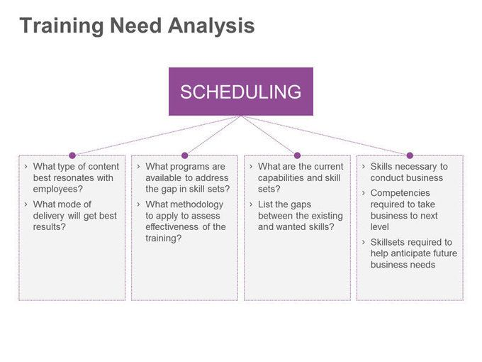 Training Need Analysis  Project Management    Project
