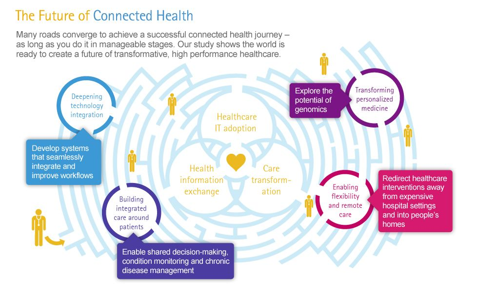 Future Of Connected Health Accenture Via Hitconsultant Health Care Electronic Health Records Health Care Reform
