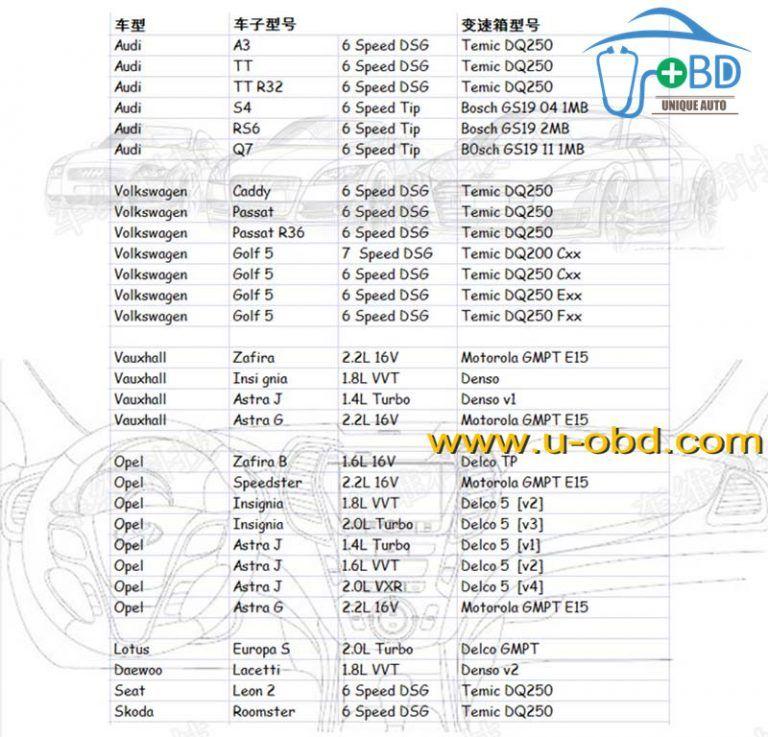 Volkswagen AUDI DSG gearbox MINI DSG Reader DQ200+DQ250 Tool | www u