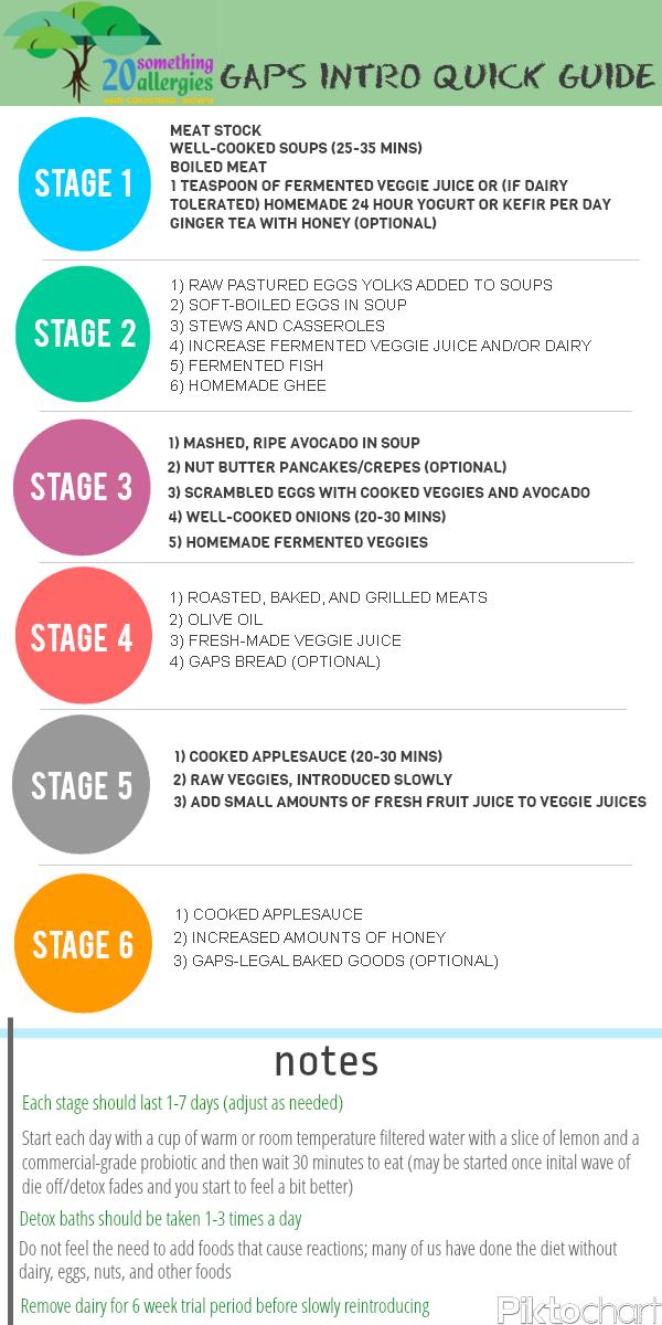 gaps diet food list stage 1