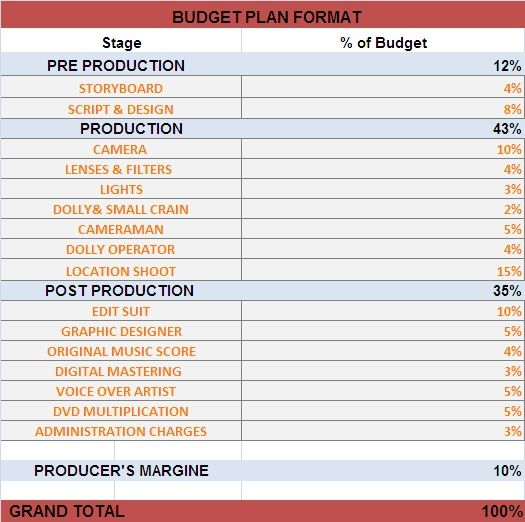 Corporate Video Budget Plan  Decide Your Budget  Media Designs