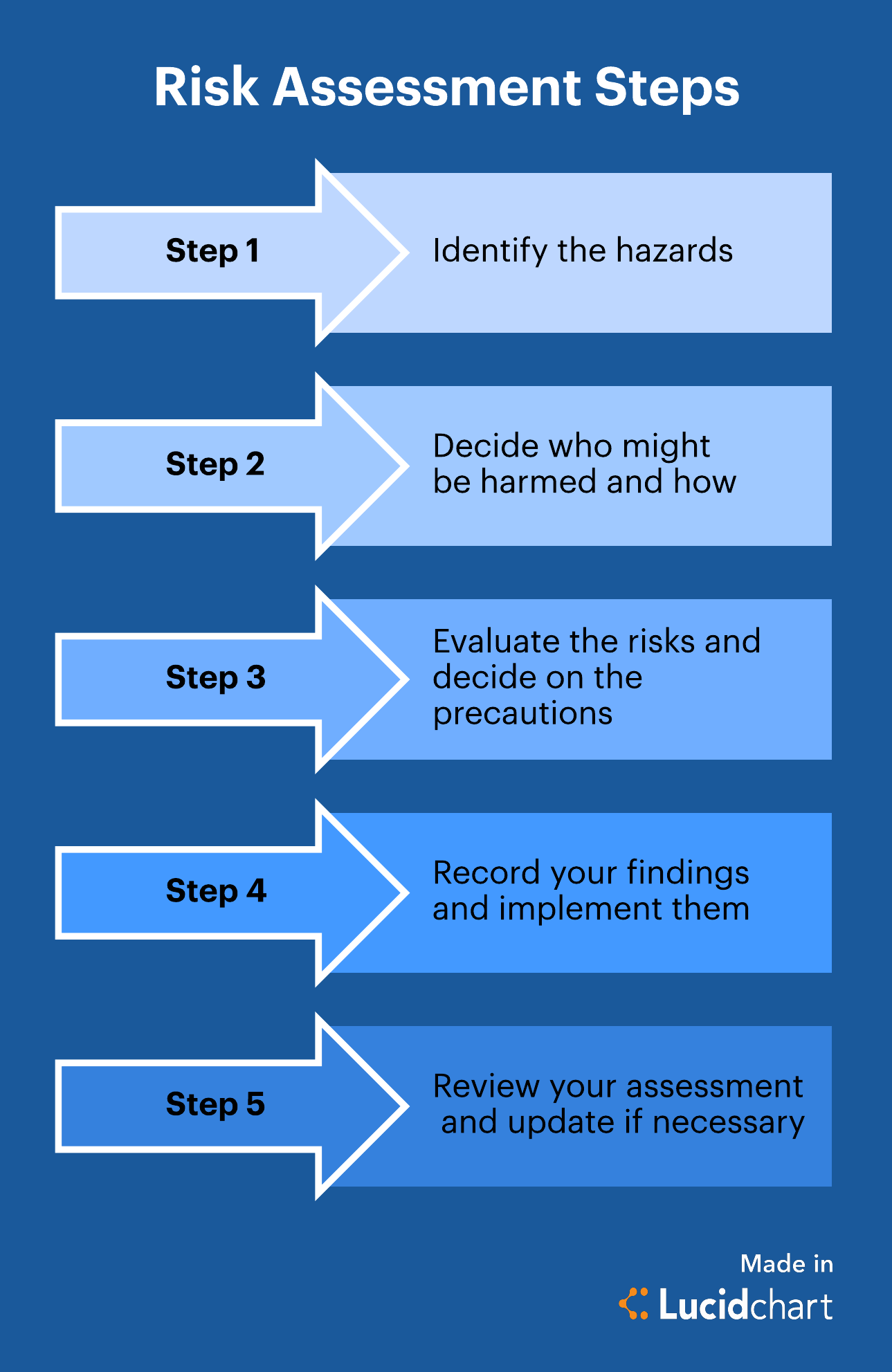 19 Awesome Risk Management Process Flow Diagram Design Ideas Http Bookingritzcarlton Info 19 Awesome Risk M Risk Management Assessment Management Techniques