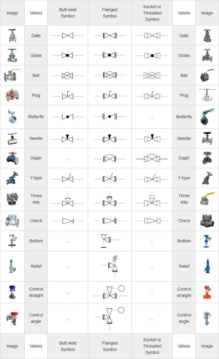 small resolution of mechanical symbols for isometric drawings