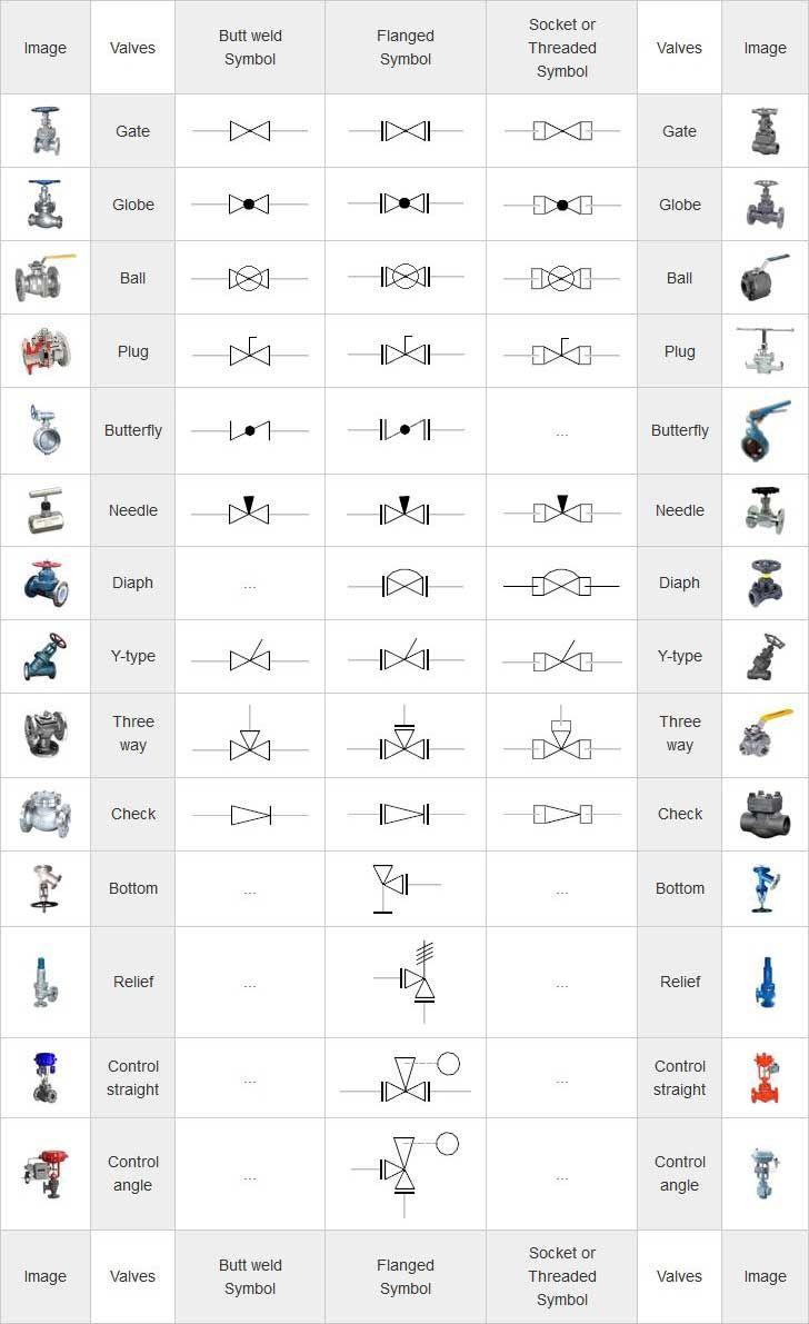 medium resolution of mechanical symbols for isometric drawings