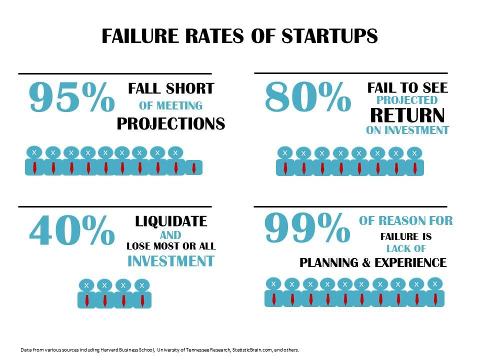 from idea to business success rates - Pesquisa Google ...
