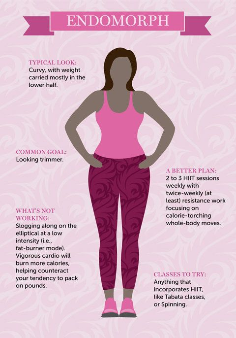 The Perfect Workout Plan For Your Body Type Huffington Post Body Type Diet Body Type Workout Endomorph Body Type