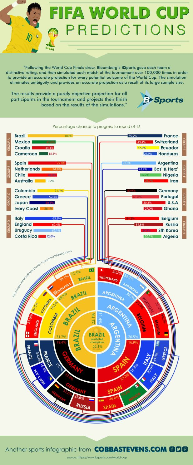 2014 World Cup Predictions Infographic World Cup World Cup 2014 Fifa World Cup