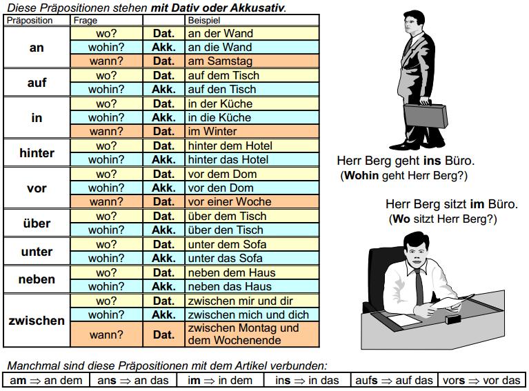 Pr positionen mit dativ und akkusativ deutsch a2 for Prapositionen mit akkusativ