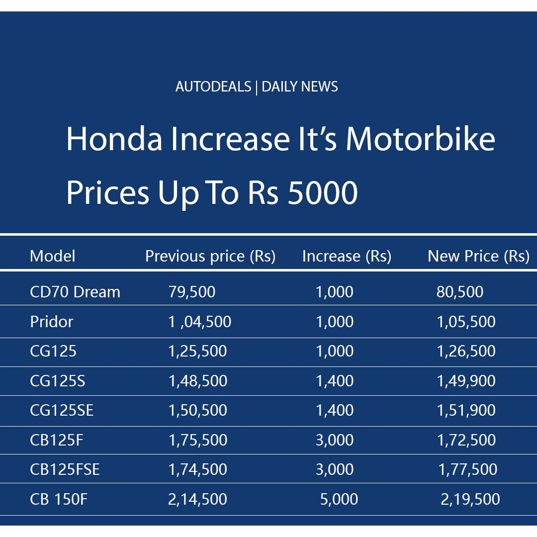 Honda Increase Motorbike Prices Up To Rs 5000 In 2020 Honda