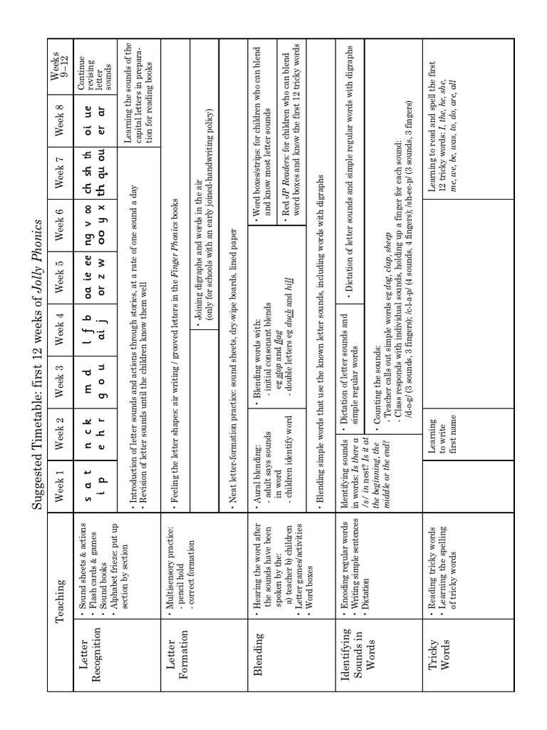Jolly Phonics Scope & Sequence | PDF | Phonics | Alphabet
