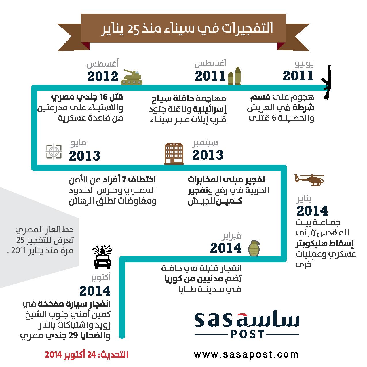العمليات المسلحة والخسائر البشرية في سيناء منذ ثورة يناير وبلغ عدد القتلى منذ ثورة يناير و حتى اليوم 997 قتيل.