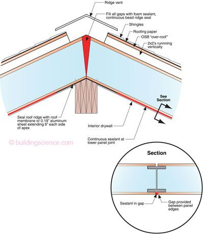 Avoiding Sip Roof Problems Make The Panel Joints Airtight Especially Over Structural Supports Such As Beams A Sips Panels Structural Insulated Panels Sip House