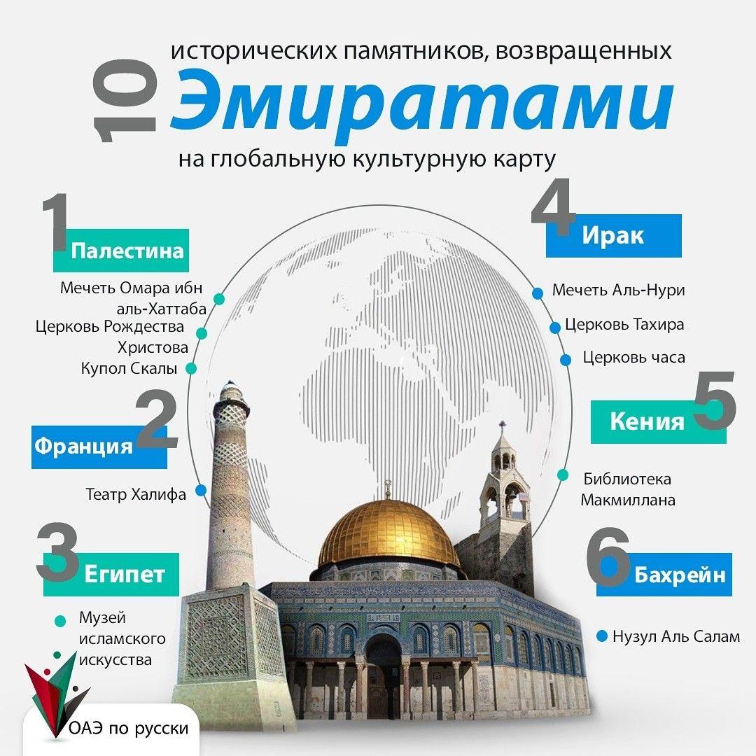 Istoricheskih Pamyatnikov Vozvrashennyh 10 Emiratami Na Globalnuyu Kulturnuyu Kartu Oae Po Russki A Paks Rolls