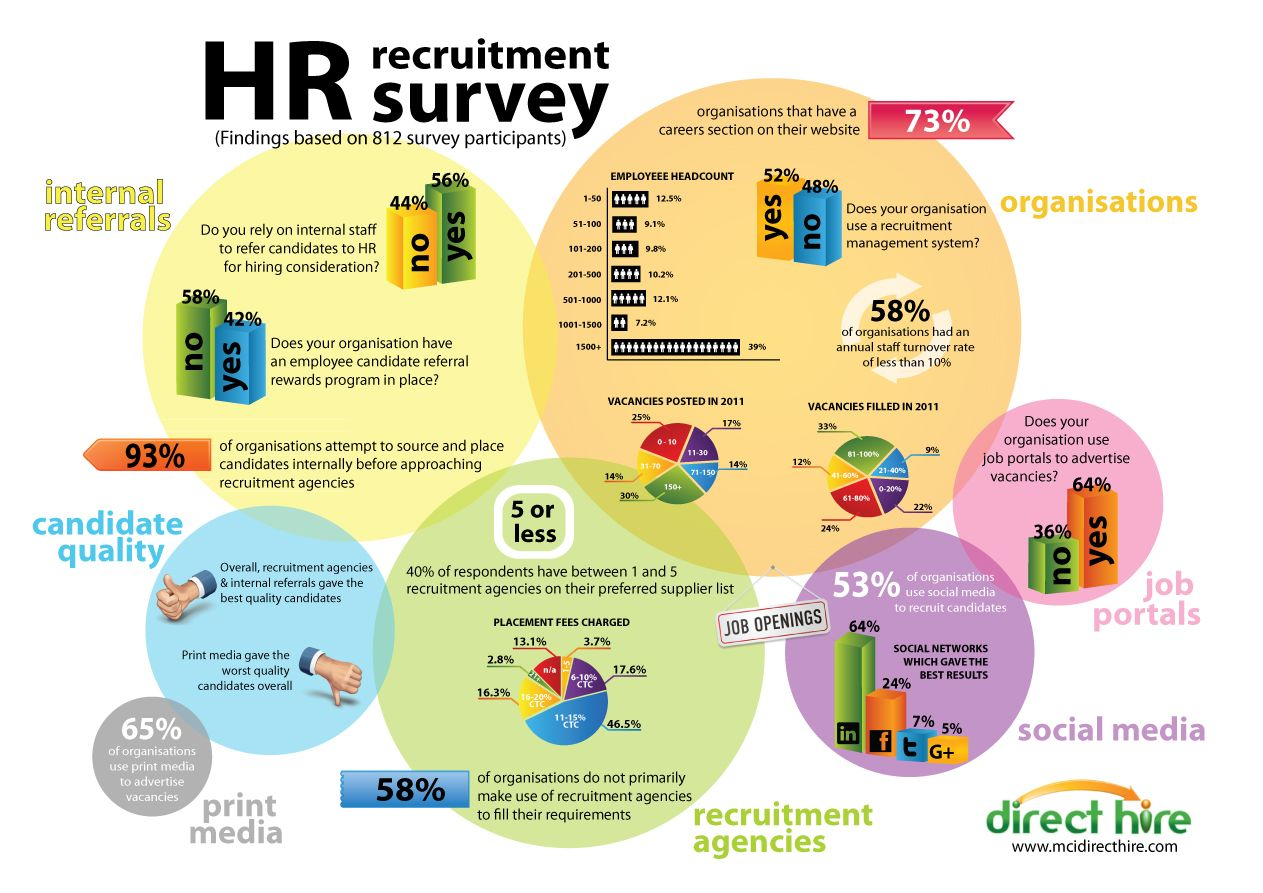 Hr Infographics Hr Recruitment Survey  Human Resource Management