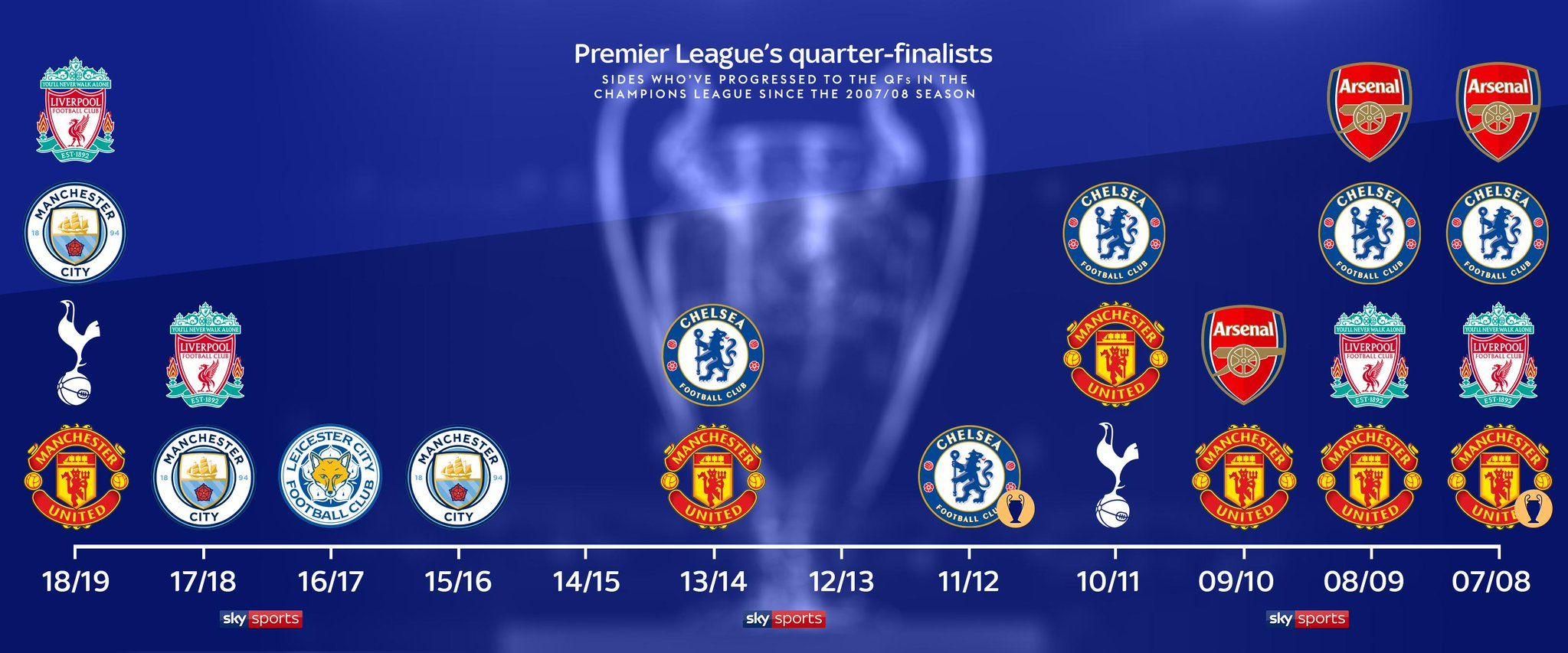 Sky Sports Premier League on Premier league, League