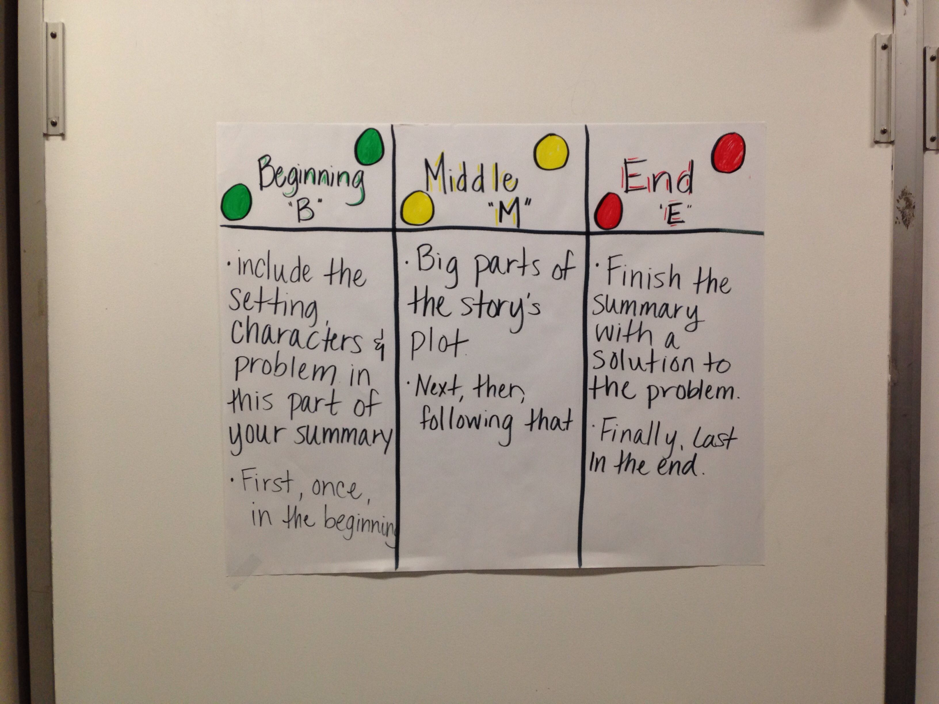 Bme Summary Anchor Chart