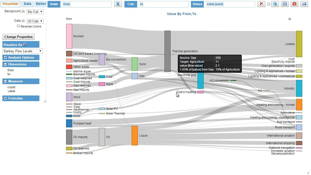 Sankey diagram creator tutorial institutional research sankey diagram ccuart Image collections