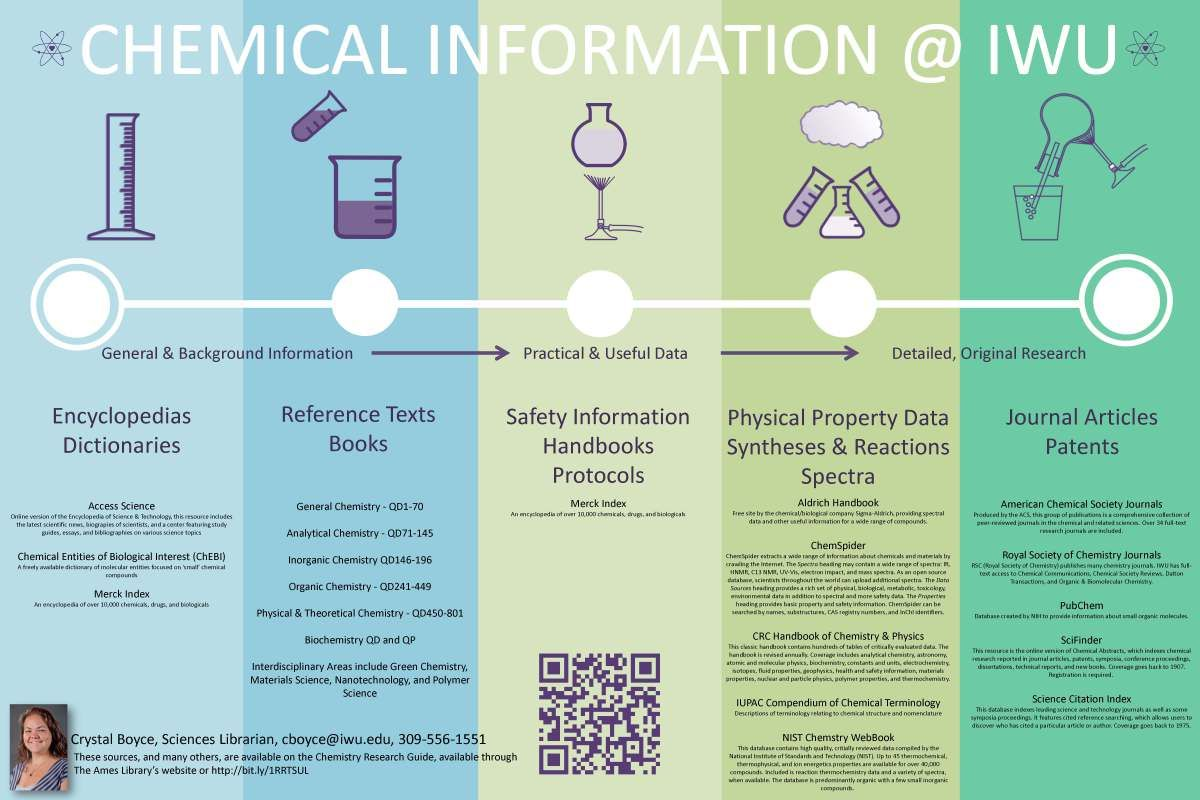 Pin By Piko Smith On Library Booklets Scientific Poster Design Academic Poster Research Poster