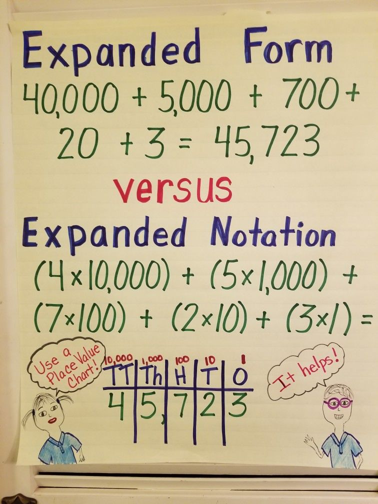 Expanded Form Vs Expanded Notation Anchor Chart Math Ideas
