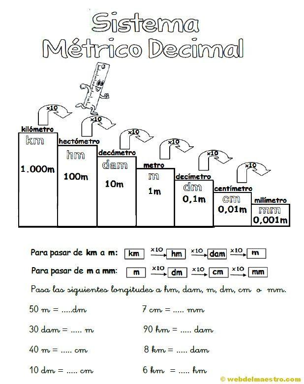 Sistema métrico decimal - Web del maestro | Lezioni di matematica,  Matematica scuola media, Istruzione