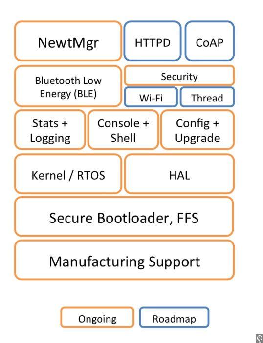 Arduino and Runtime introduce Apache Mynewt to Arduino