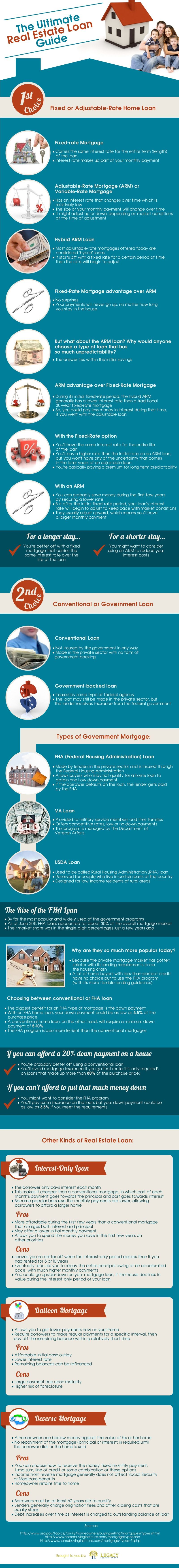 The Ultimate Real Estate Loan Guide Mortgage Payment Calculator Infographic Health Mortgage Loans