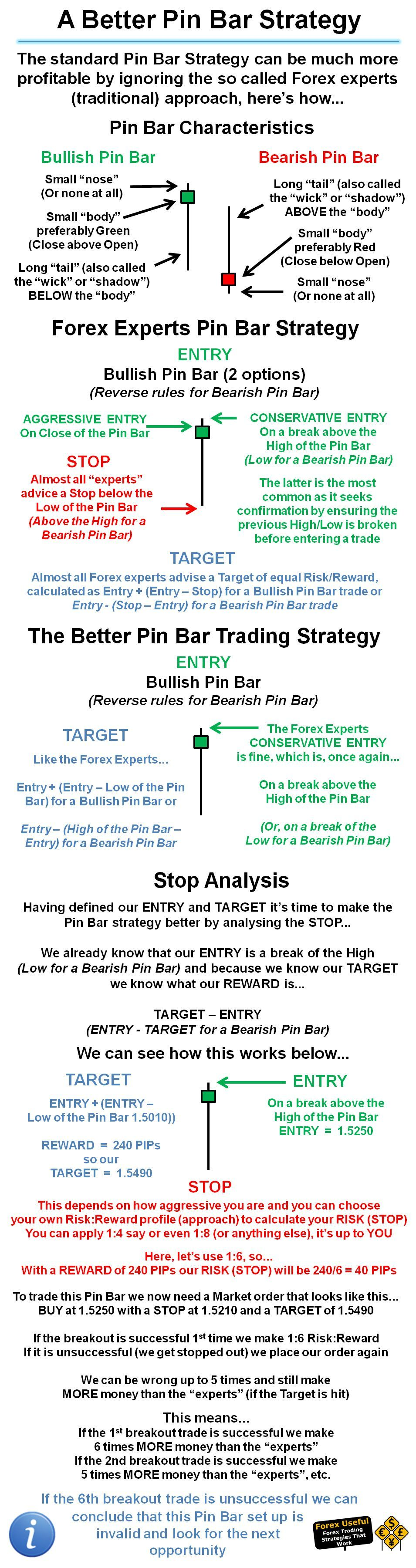 Forexuseful The Standard Pin Bar Strategy Can Be Much More