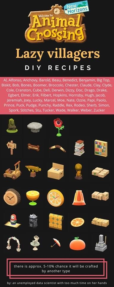 Pin By Caroline Mcclarity On Animal Crossing In 2020 Animal Crossing Funny Animal Crossing Villagers Animal Crossing
