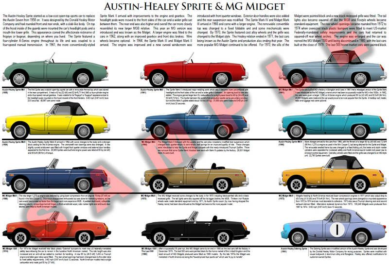 Mg midget models photo 363