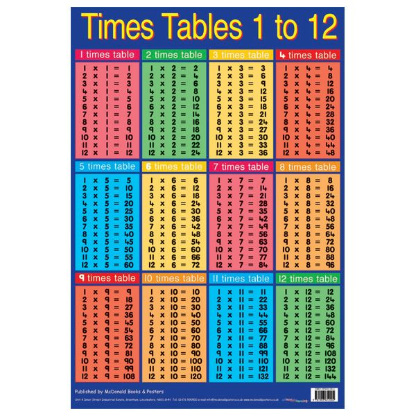 multiplication chart | angus dart: multiplication table | Lessons I ...