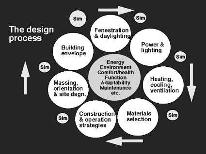 Integrated Design Process Schematic Design Process Fenestration