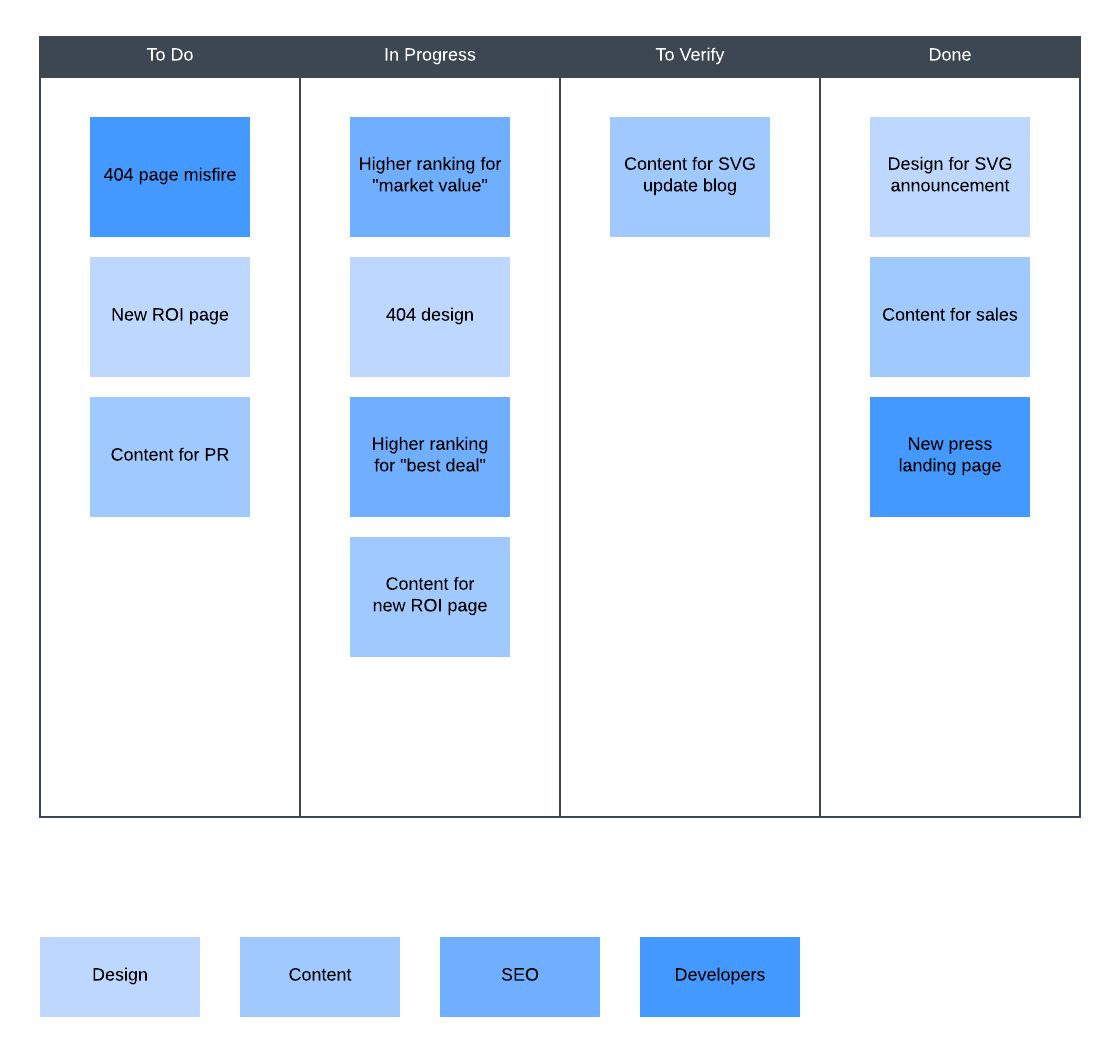 How To Boost Productivity With Sprint Planning