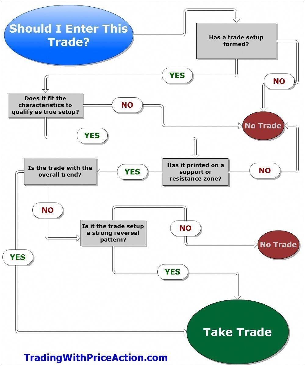 Thebasicsofforextrading Forex Trading Tips Forex Trading Forex