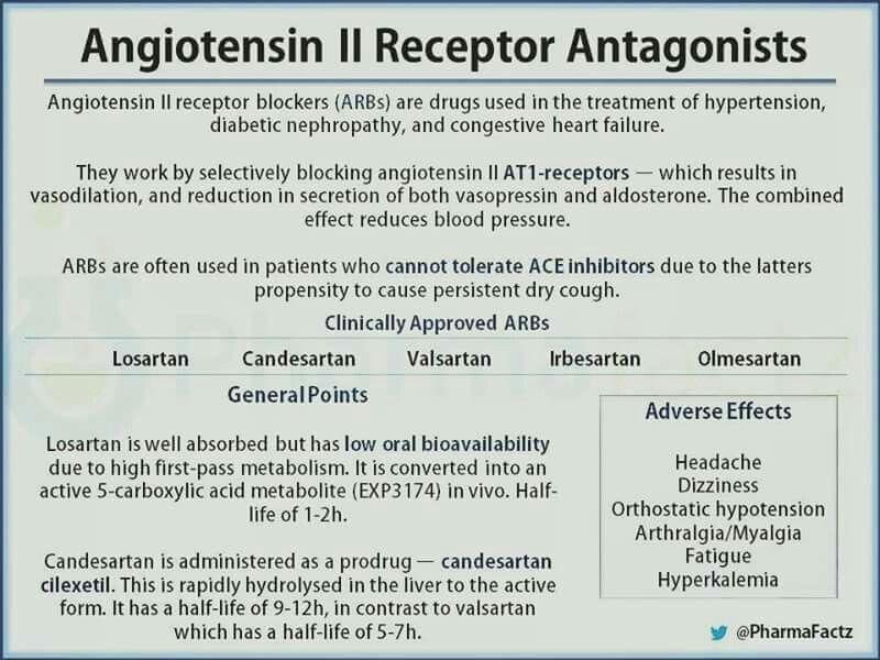 Angiotensin 2 receptor antagonists | Pharmacology nursing ...