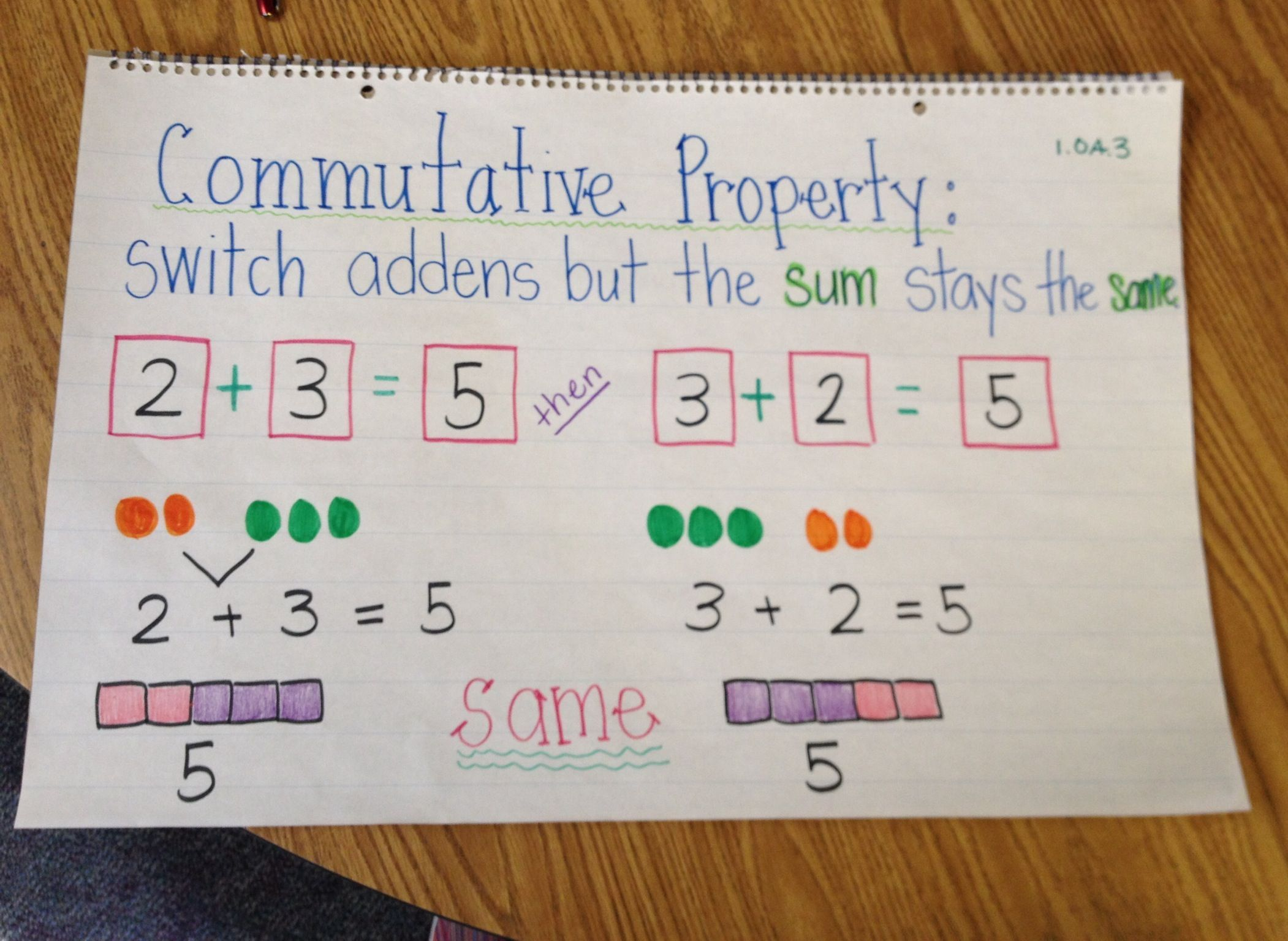 Image Result For Commutative Property Anchor Chart